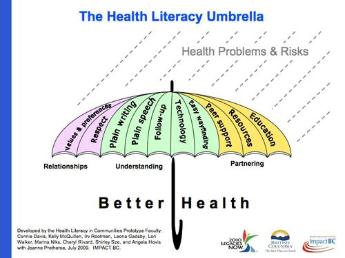 health literacy and education Learning objectives: articulate health literacy as a bridge between education and public health understand the significance of health literacy from a public health education perspective apply health literacy to public health research and practice describe promising models for integrating health literacy training into higher education.