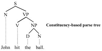 Wikipedia.org/ Parse Tree or parsing tree or derivation tree or (concrete) syntax tree-- is an ordered, rooted tree that represents the syntactic structure of a string according to some context-free grammar.