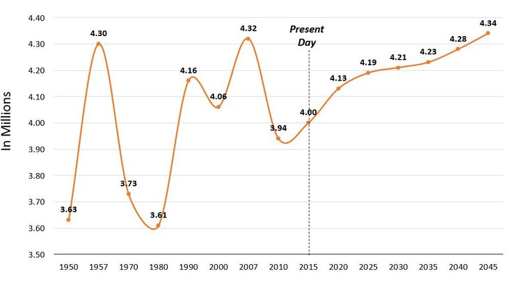 The Future of the Youth Consumer Historical and Projected Births from 1950 to 2045
