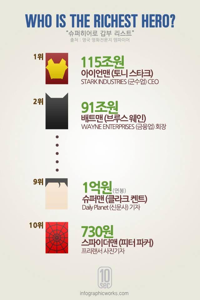 [Infographic] '누가 최고의 부자일까?' 슈퍼히어로 재산 순위에 관한 인포그래픽