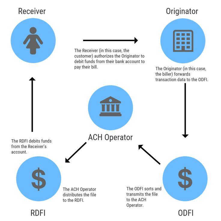 Binance porterà i pagamenti in Bitcoin su Shopify con una nuova partnership