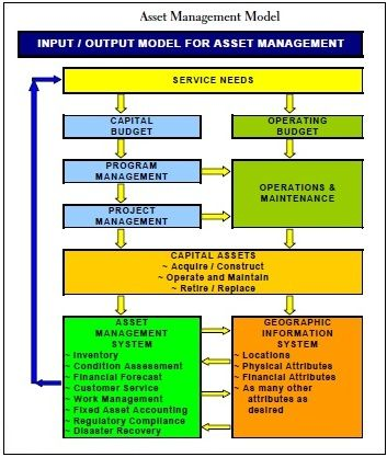 Facility Management Company London Work Pinterest