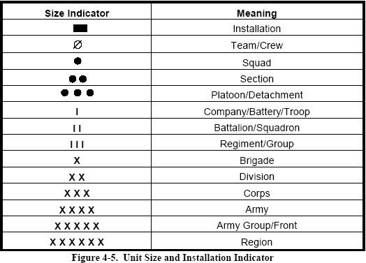 Acg S Basic Guide To Military Unit Symbols Armchair