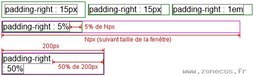 La propriété CSS padding-right permet de modifier l'espace entre le contenu d'un élément et sa bordure droite.