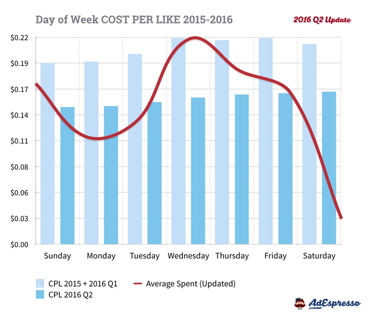 Facebook Advertising - Cost Per Like by Day of Week - 2016 Q2 Data