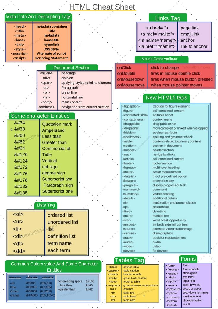 All Important Topics In Html Into A Single Page Refer This Html Cheat Sheet For Complete Html Pro Html Cheat Sheet Learn Web Development Learn Computer Coding