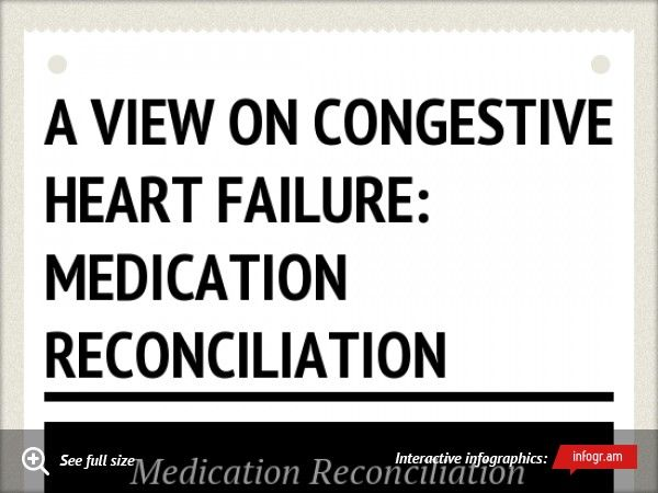 Best A View Of Congestive Heart Failure Medication
