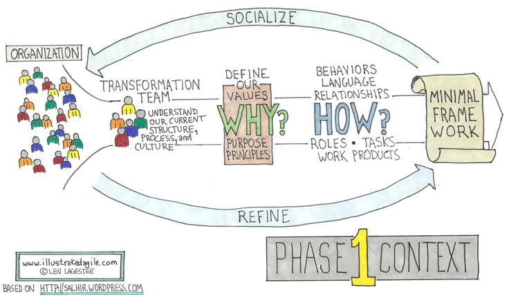 Agile Transformation  Phase One  Projects    Project