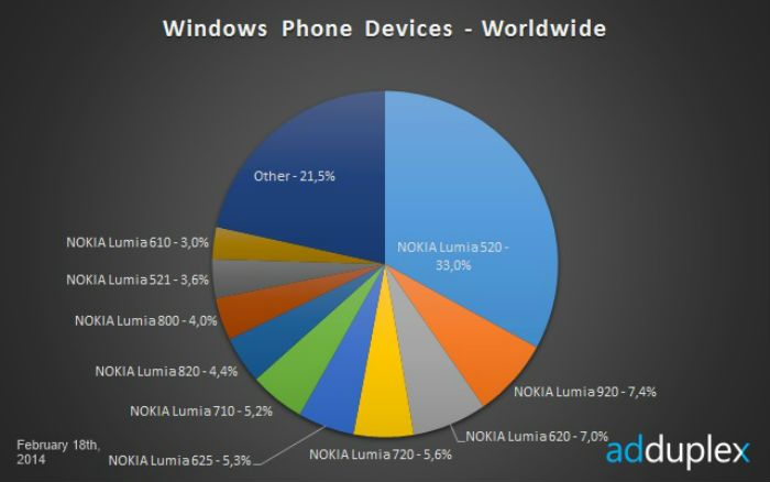 Nokia Dominates Windows Phone Arena with Over 90 Percent Market Share - Nokia Lumia 520 is still the best-selling Windows Phone device with a market share of a whopping 33 percent when it comes to Windows Phone, followed by the Nokia Lumia 920, 620, and 720. | Geeky Gadgets