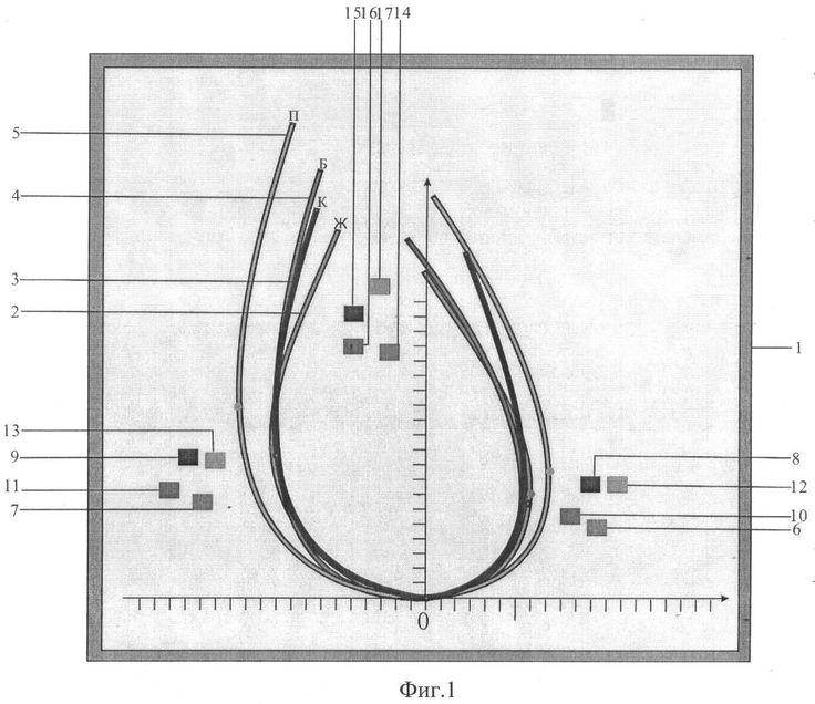 универсальный шаблон для диагностики и построения проймы и оката   втачного рукава, патент № 2395221