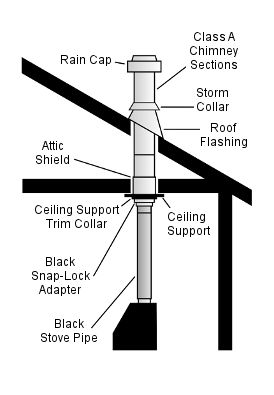 Prefab Flat Ceiling Chimney Kit Informative Diagram
