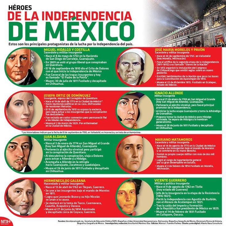 Heroes of Mexican Independence