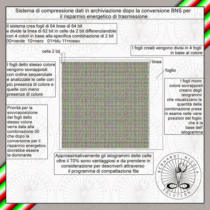 Informatica futuristica: Sistema di compressione generico di file grandi a ...