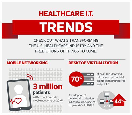 Future trends in health cae