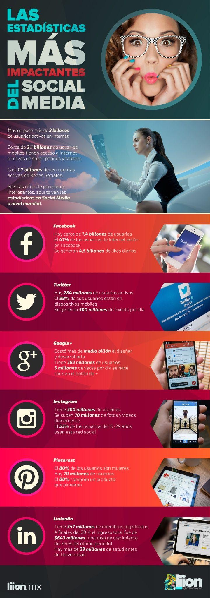 Hola: Una infografía con las estadísticas más impactantes de las Redes Sociales. Vía Un saludo
