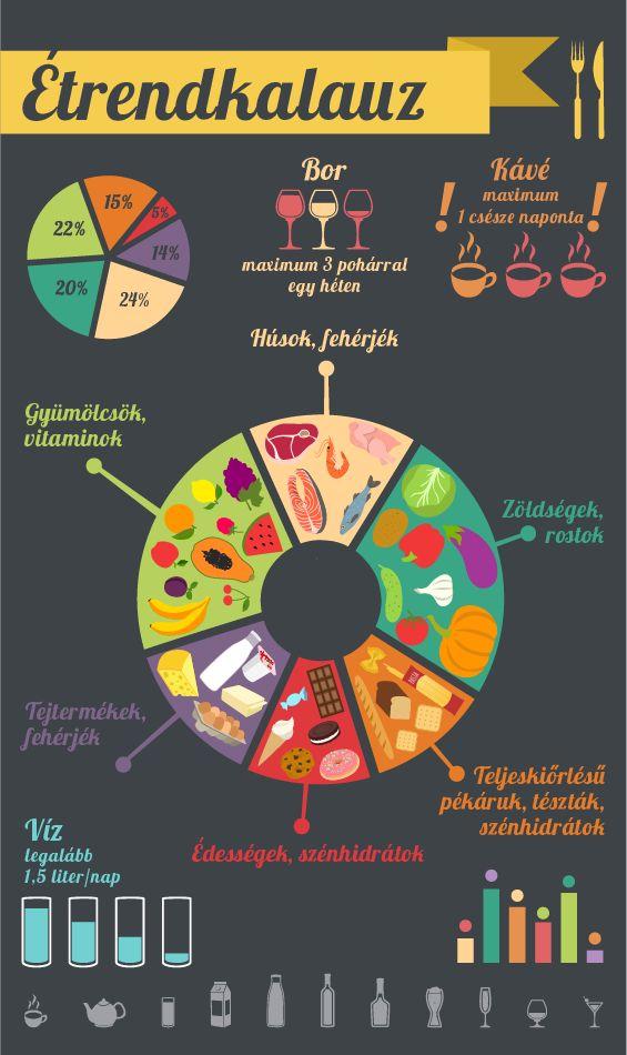 Tudod, hogy miből, mennyit kellene enned egy nap, hogy kiegyensúlyozott legyen az étrended?