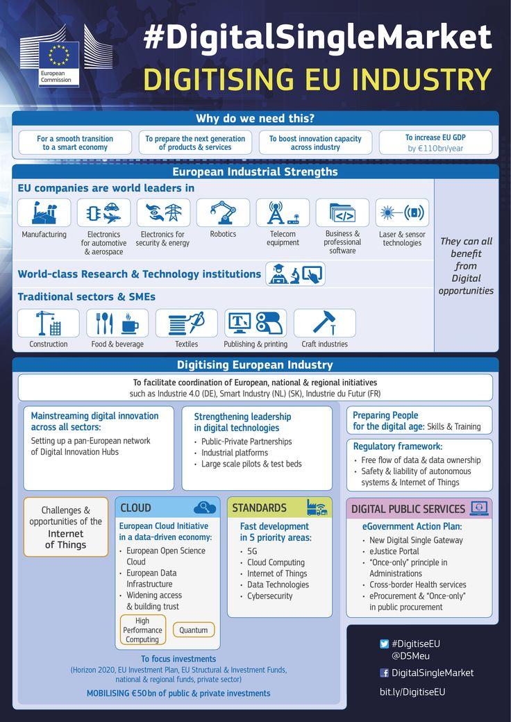 European Commission has just announced new plan to speed up digitisation of industry. The objective is to make sure Europe is a global leader in key industrial sectors. Details on our website https://ec.europa.eu/digital-single-market/en/digitising-european-industry #DigitiseEU #5g #ICTstandards #IoT #eGov #cloud #digitalsinglemarket