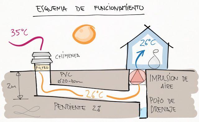 Los pozos canadienses llevan el aire exterior, a través de un sistema de tubos enterrados, hasta la vivienda, adquiriendo la temperatura del subsuelo.