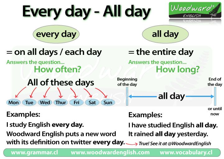 We have new charts for you covering two common mistakes in English. The first chart explains when to use Every day instead of All day. The second chart explains the difference between Every day (tw...
