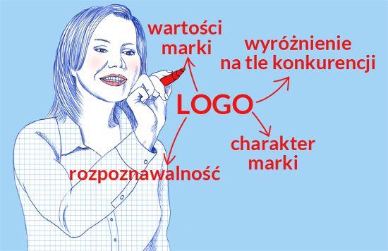 Logo - Gosia rysuje