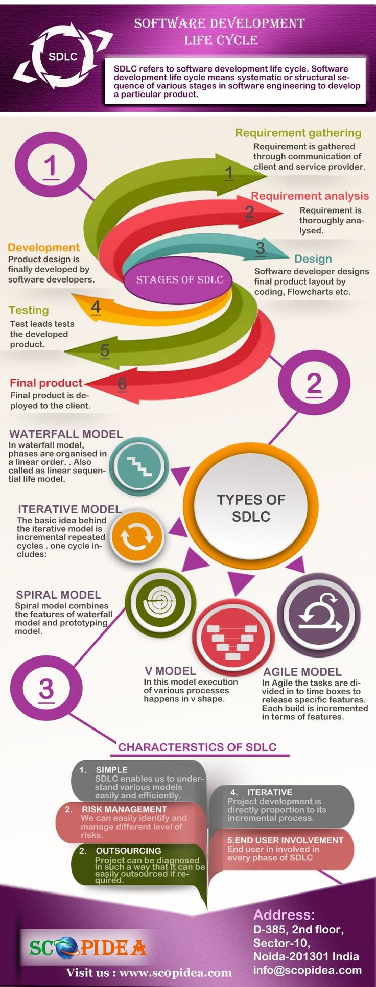 Software Development Life cycle and its stage and SDLC  Model describe in this #infographics #Tridentsqa