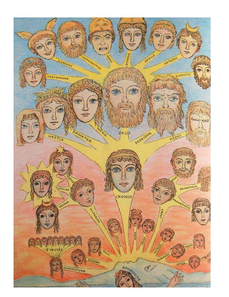 Pin On Greek Gods God Finder