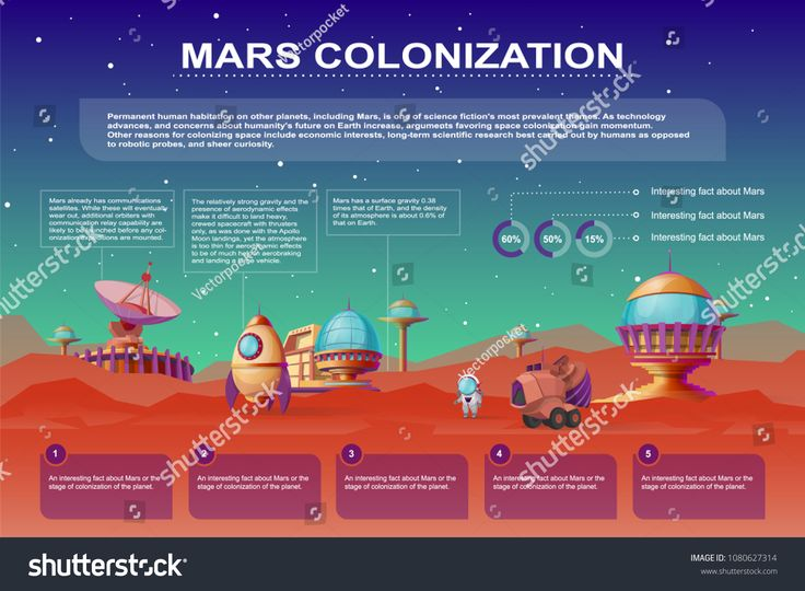 Vector Mars colonization cartoon poster. Different bases, colony buildings on the red planet. Infographics with rocket, mars rover. Futuristic technol…