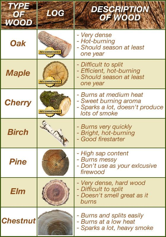 A guide to the ideal wood for the stove. Although Pine is not suggested, folks that live in areas of only Pine have no choice but to use it, you just have to let it dry properly. It does burn very hot and quickly due to the high amount of resin, so plan on using more. Whatever wood you burn, just make sure to check and if needed, clean the stove pipe due to creosote build-up. If your wood has properly seasoned, creosote shouldn't be evident and all you'll see is a harmless beige dust.