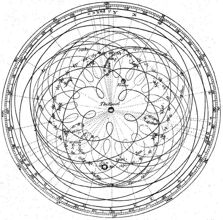 """The Planet's Orbital Paths According to Ptolemy: How Johannes Kepler Helped Land """"Curiosity"""" On Mars (1600×1574)"""