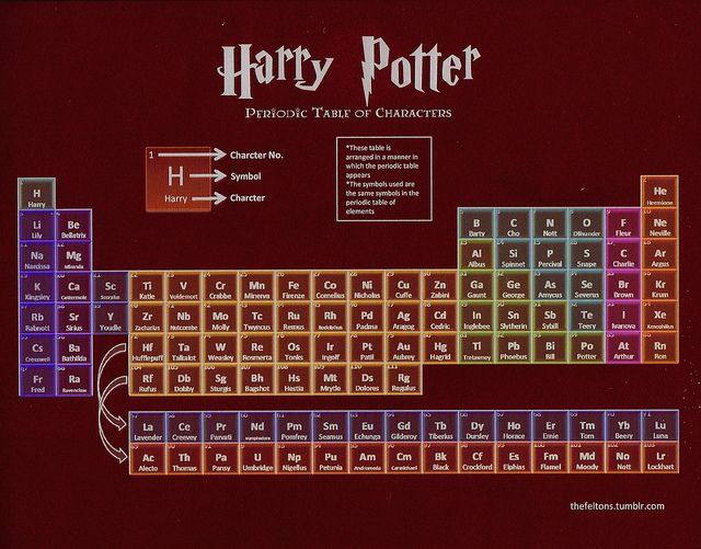 A periodic table for the HP lover.