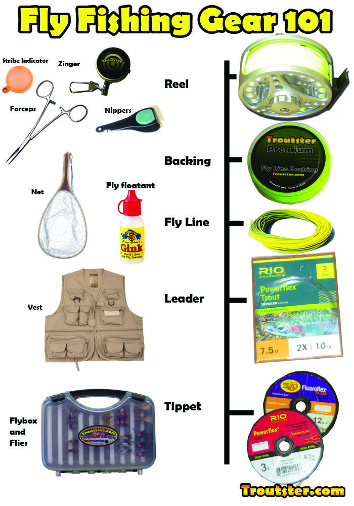 Fly fishing equipment and accessories. Learn about all of the gear needed to start fly fishing. Flybox, vest, zinger, fly fishing nippers, fly floatant, fly rod, reel, flyline, fly line backing, leaders and tippet.