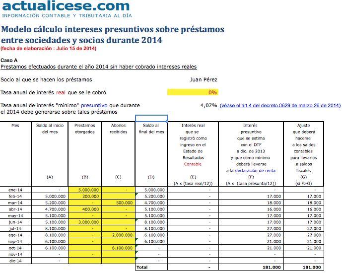 [Liquidador] Cálculo de intereses presuntivos sobre préstamos entre sociedades y socios durante 2014