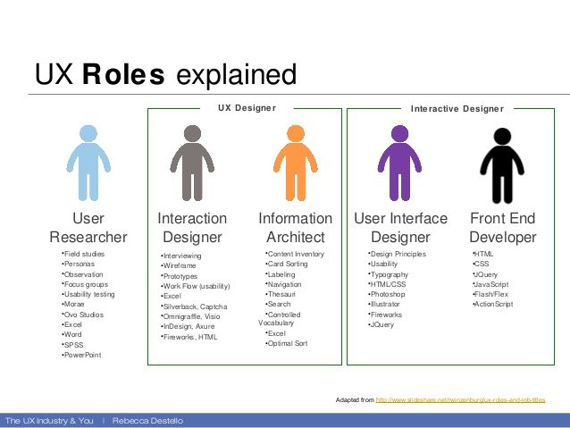 UX Roles explained Interaction Designer u2022Interviewing u2022Wireframe - ux designer job description