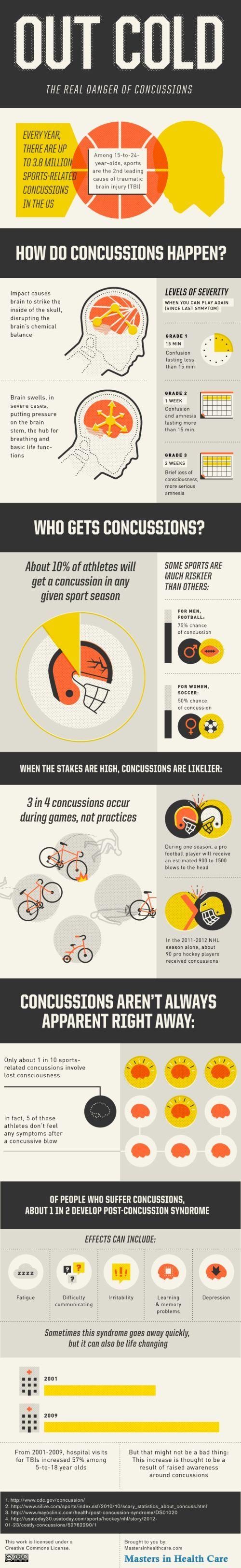 Sport concussions essays