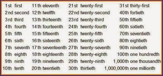 Image result for numeros ordinales en ingles