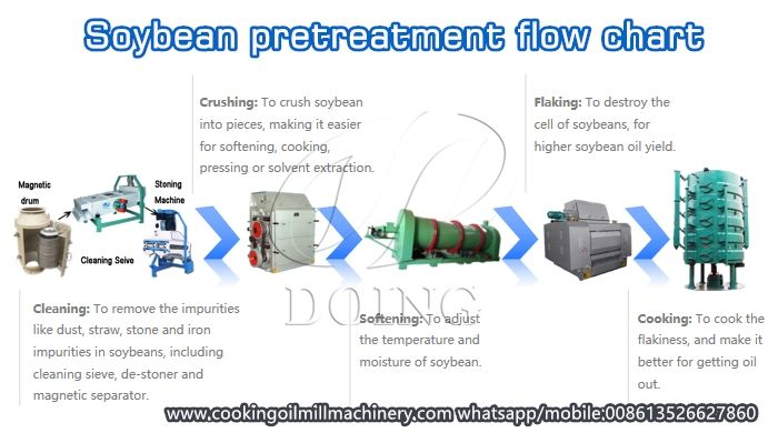 Soybean Oil Making Machine And Their Function How To Make Oil Soybean Oil Soybean