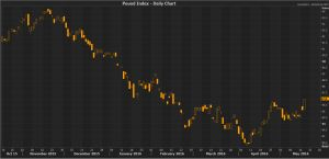 Pound surges as latest Brexit poll puts 'remain' on 18 point lead  The Investors Edge  #Pound    #Brexit