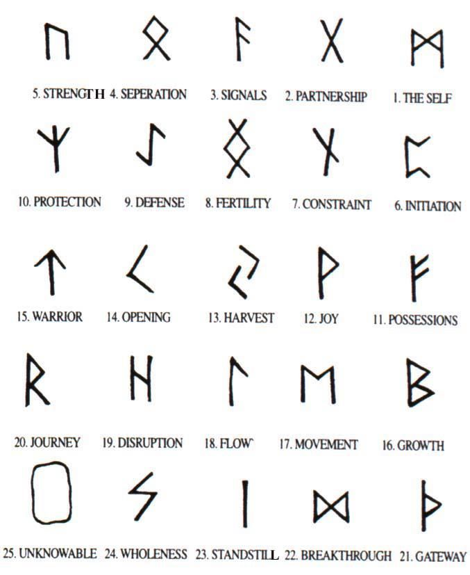 i want to get the viking symbols honoring my scandinavian heritage. strength, fertility, the self, warrior, and journey.