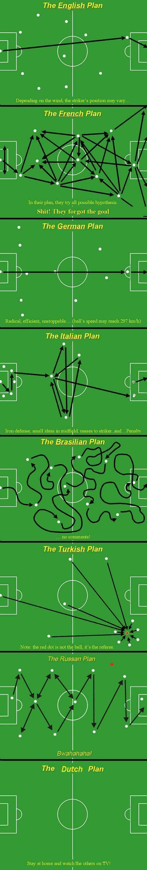 Les techniques du football « Curiosités de Titam