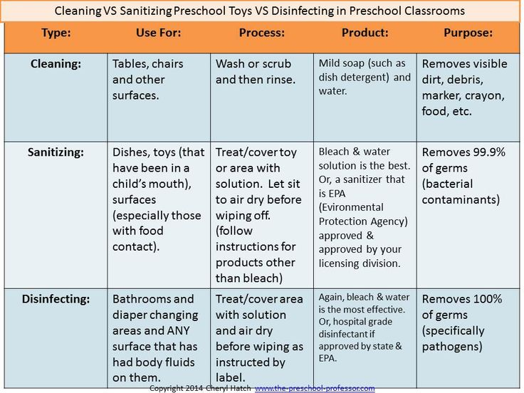 Cleaning Vs Disinfecting Vs Sanitizing Preschool Toys By