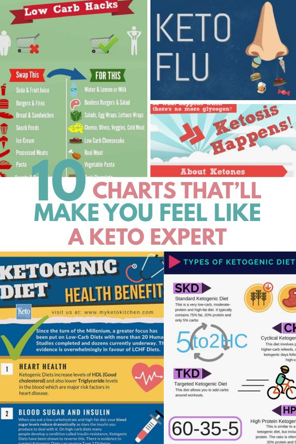 Quickest Ever Beginner S Guide To Ketogenic Diet For Weight Loss