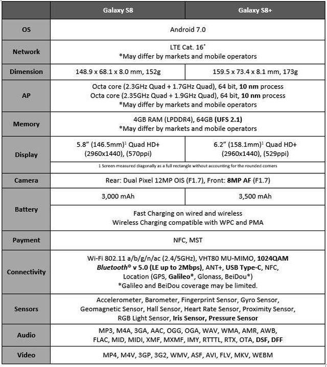 Proaspat lansate telefoanele Samsung Galaxy S8 si S8+ sunt cele mai puternice si elegante telefoane ale momentului. Vezi AICI pret, specificatii si review!