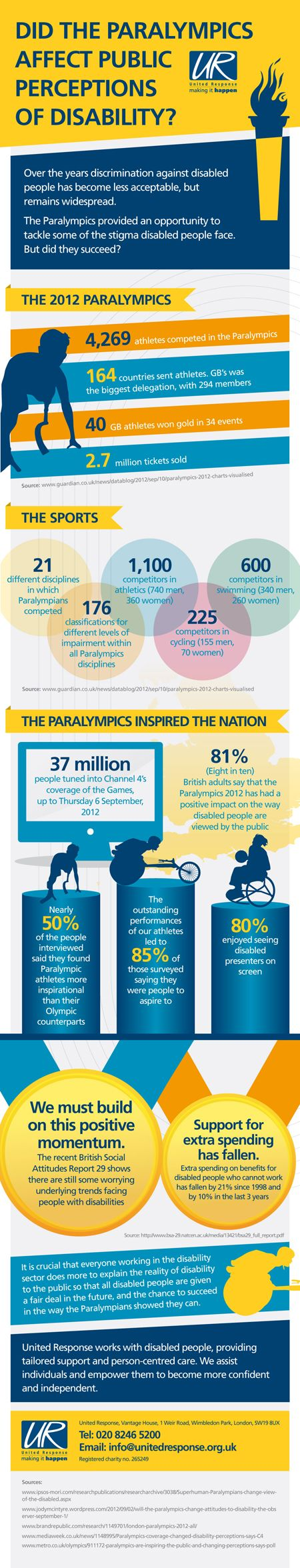 Did the paralympics affect public perceptions of disability?