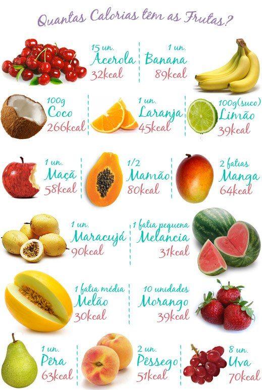 ¿Cuántas calorías tienen las frutas?
