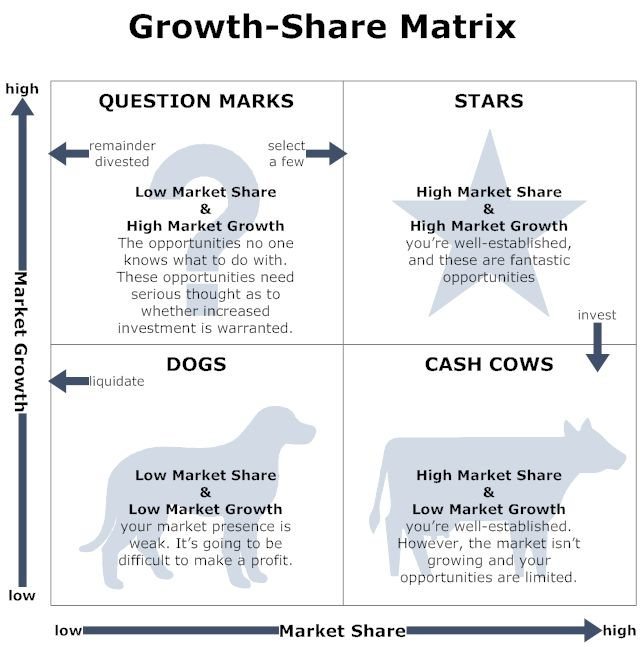 tata group bcg matrix The boston consulting group's product portfolio matrix (bcg) is designed to help with long-term strategic planning we give bcg matrix examples to help you.