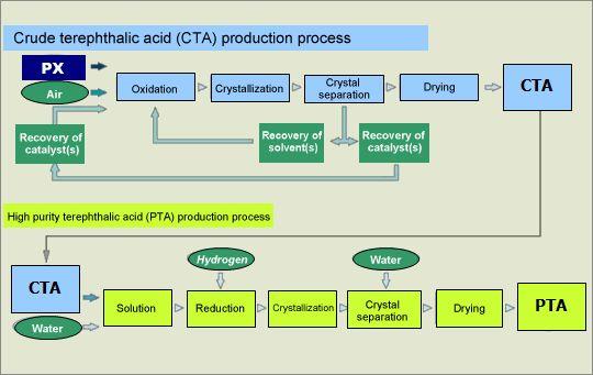 Image: Process for manufacturing PTA (purified terephthalic acid)