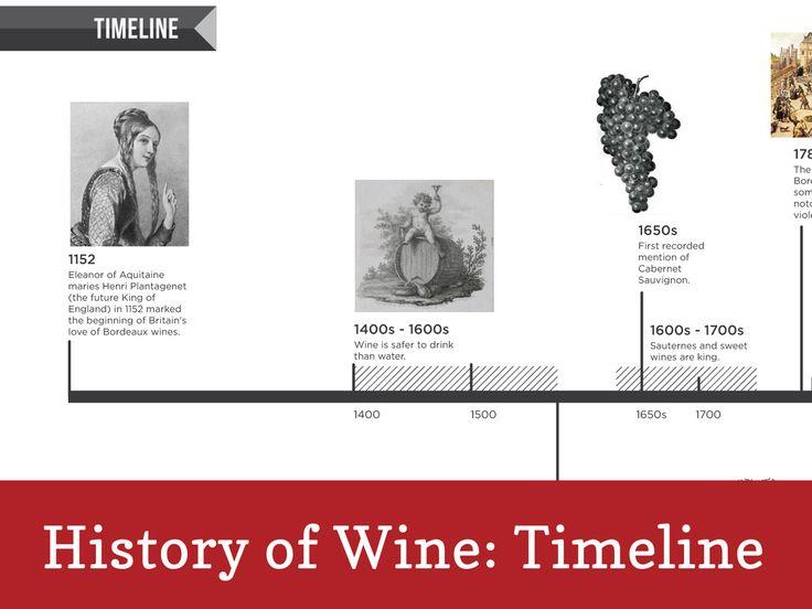 History of Wine: Timeline