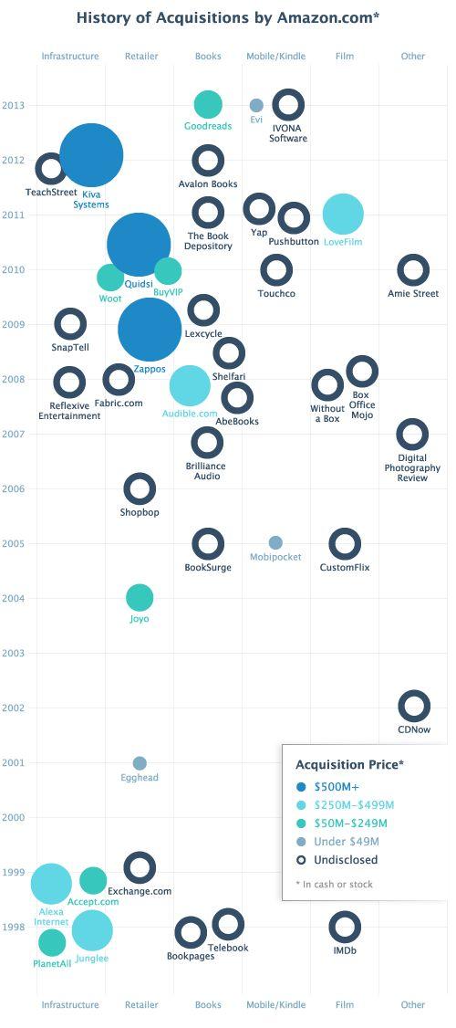 1998년 Planetall부터 최근 Goodreads 인수까지 아마존이 인수한 기업들이 정말 많네요. 얼마전 Readers of the Software Advice 에서 아마존이 다음으로 인수할 기업을 온라인 설문 조사한 결과 Netflix, Pinterest 순으로 나타났습니다. 그리고 미국 출판계는 출판관련 업체로서 Overdrive, Vook 등을 다음 인수 기업으로 꼽기도 합니다.