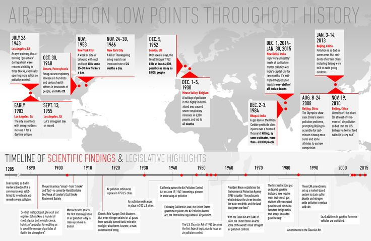 Timeline of low points in Air Pollution history