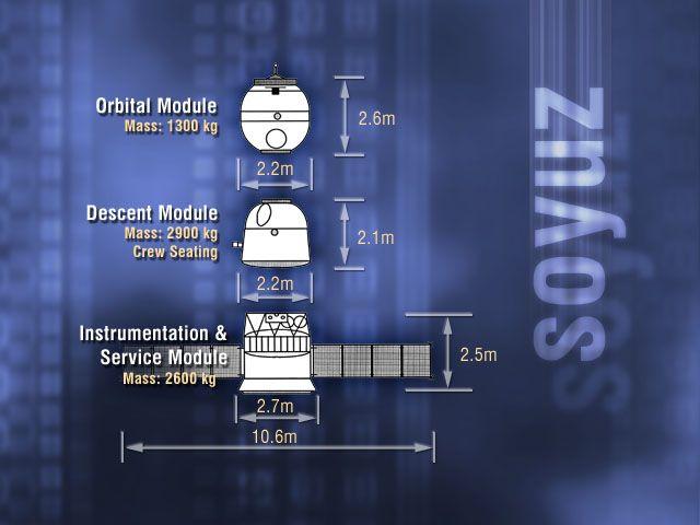Soyuz-TMA parts - Союз (космический корабль) — Википедия